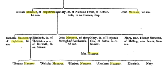 Part of the pedigree of the Maunser family