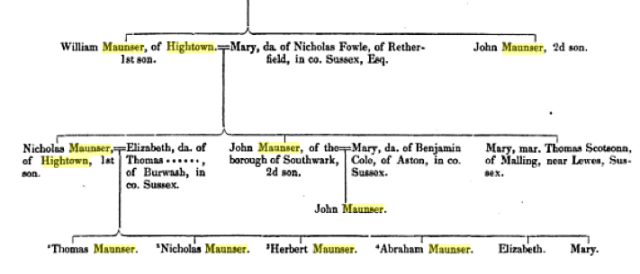 Part of the revised pedigree of the Maunser family